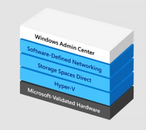 Windows Server Software Defined (WSSD)