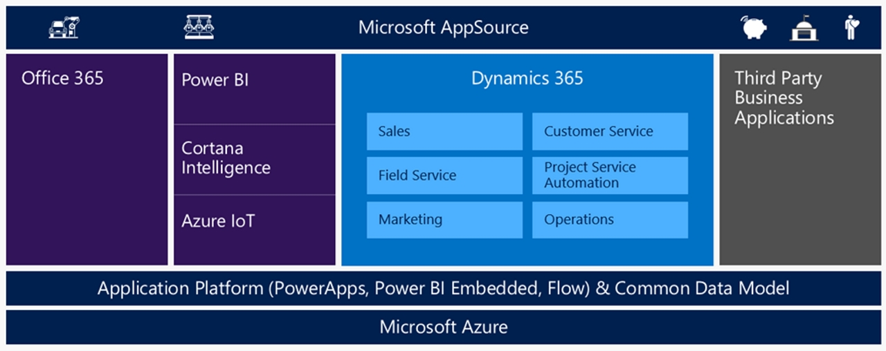 Microsoft Dynamics 365 modules_1280xxxx