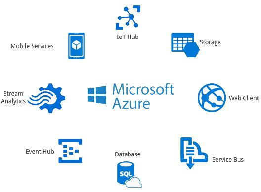 Azure Cloud Integration Services, Microsoft