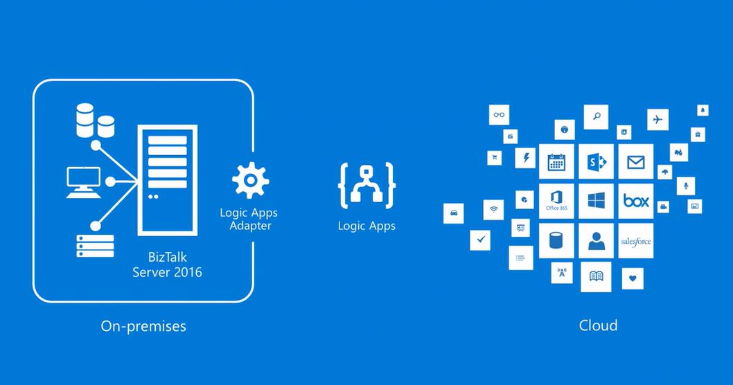 from Microsoft BizTalk Server to Microsoft Azure, Logic Apps