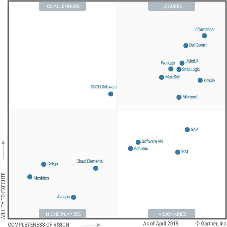 Gartner Magic Quadrant for Enterprise ipaas 2019
