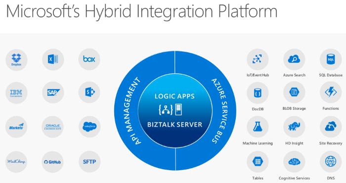 Microsofts Hybride Integrationsplattform, Microsoft's Hybrid Integration Platform