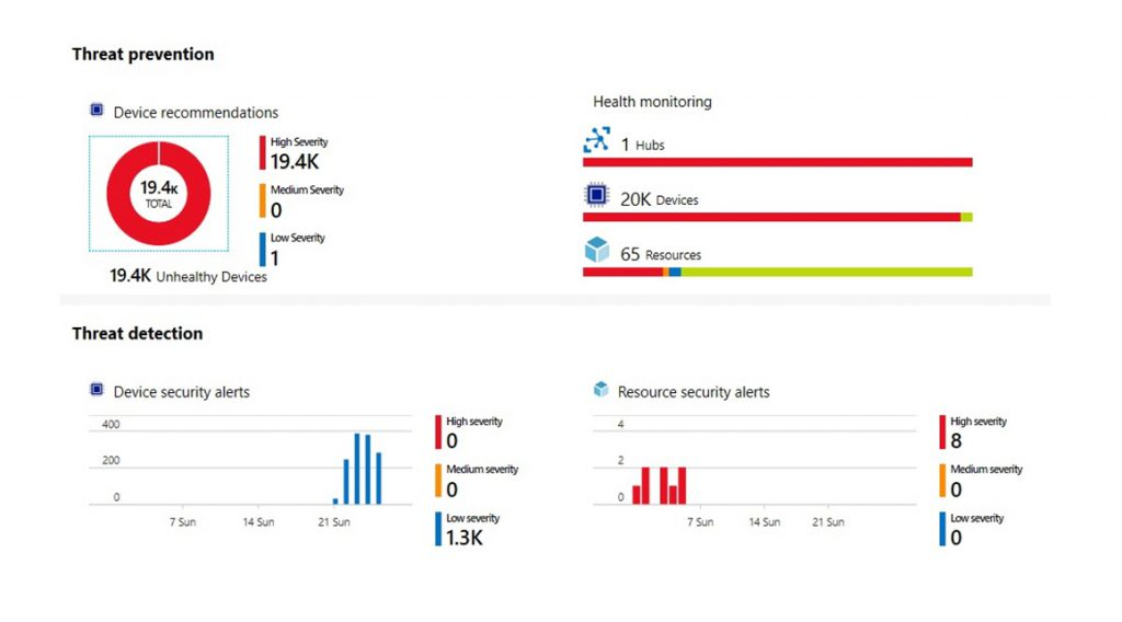 Threat Prevention graphics for Microsoft Azure Security Center