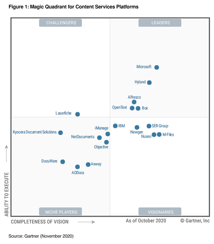 gartner-content-services-platforms-magic-quadrant-2020